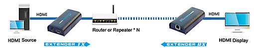 Extender HDMI & Converter Mobidick VLC3ET73