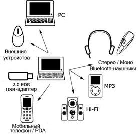 Схема мульти-соединения