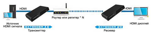 передача HDMI сигнала через Ethernet роутер
