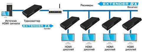 разветвление HDMI сигнала через Ethernet роутер