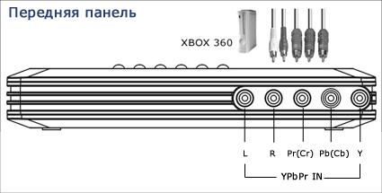 Подключение передней панели
