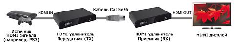 конвертер и удлинитель HDMI сигнала