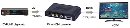 Converter HDMI