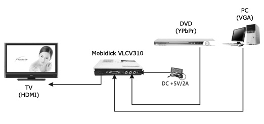 Mobidick VLCV310 Connection