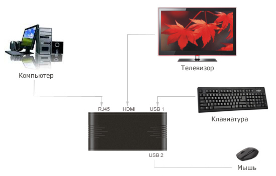 Usb To Lan Converter Драйвер